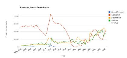 Revenues, Debts, Expenditures